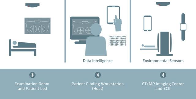 EIT MCPS Data Intelligence